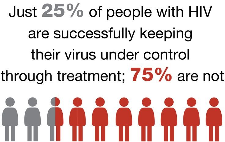 Ensuring that people living with HIV receive ongoing care and treatment is one of the most effective ways to protect their health and prevent the further spread of HIV. Treating people with HIV lowers the amount of virus in their body and can dramatically reduce their risk of transmitting HIV to others.11 Of those living with HIV, just 37 percent receive regular medical care, and only 25 percent are successfully keeping their virus under control through treatment.12