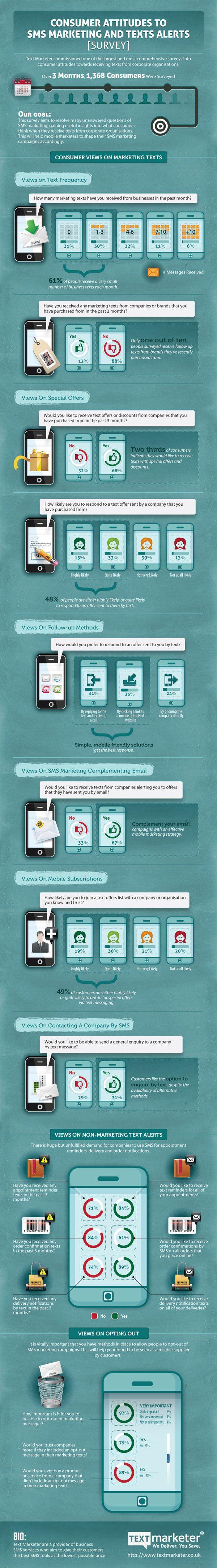 Infograph Consumer Response to Text Message Marketing | Big Fish Media