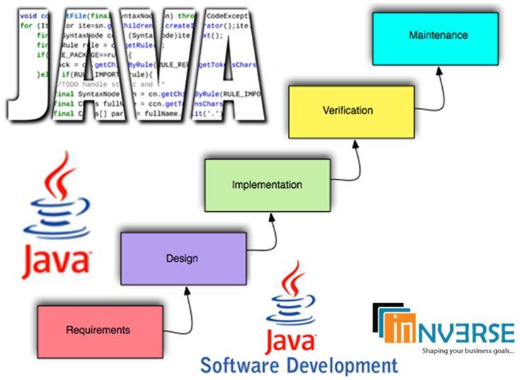 Best Java Application Development Company India #javadevelopmentcompany