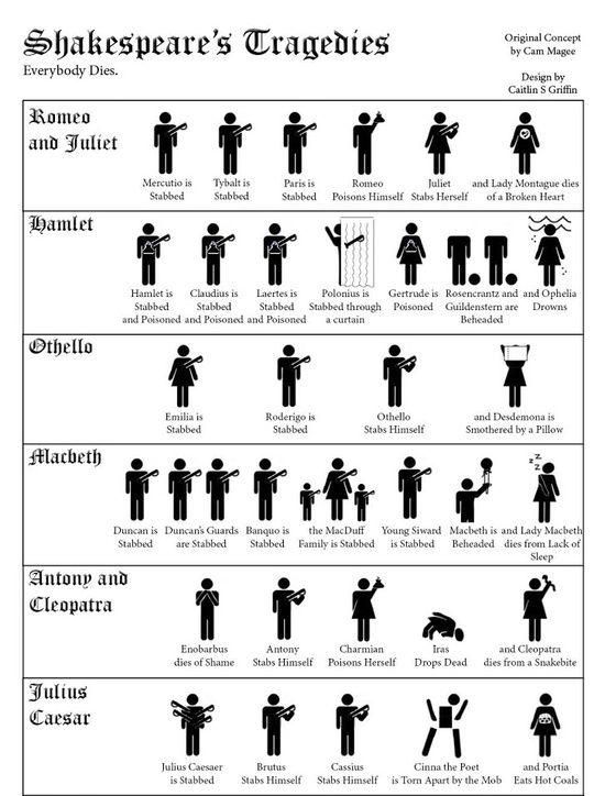 Shakespeare plays violent deaths.