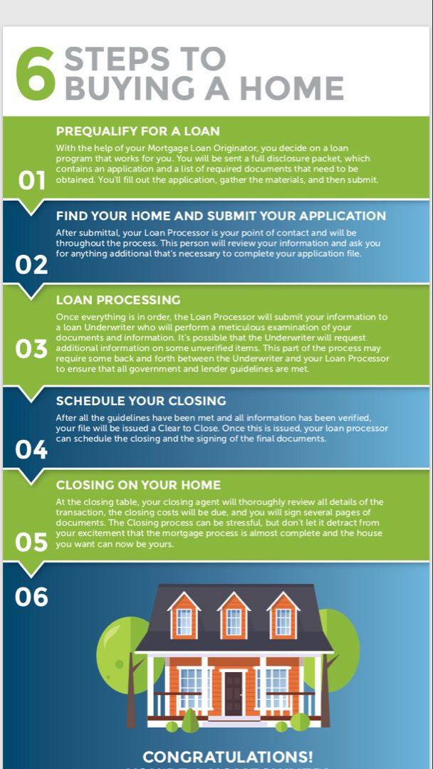 6 Steps To Buying A Home Home Buying Mortgage Tips How To Find Out