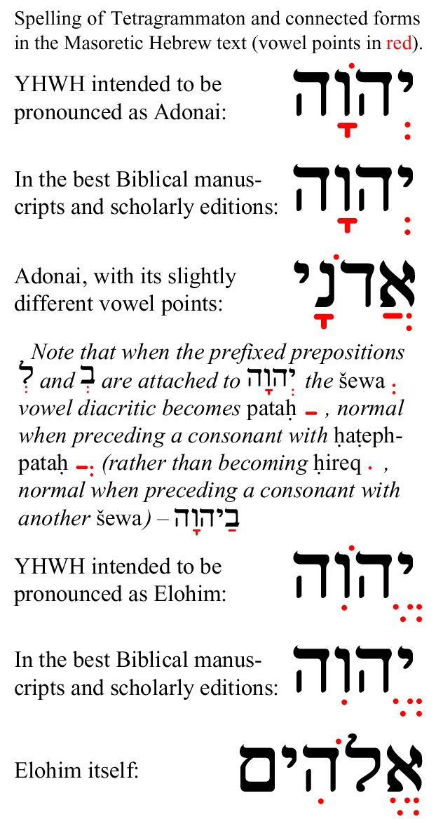 The spelling of the tetragrammaton and connected forms in the Hebrew Masoretic text of the Bible, with vowel points shown in red.