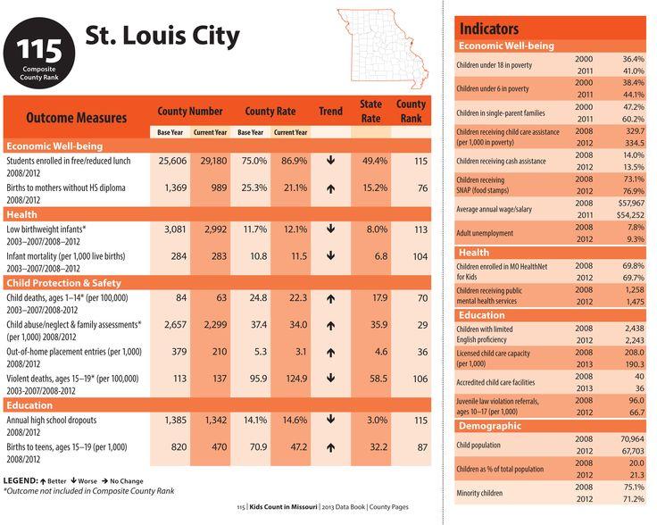 KIDS COUNT City of St. Louis MO (2012) data. www.mokidscount.org
