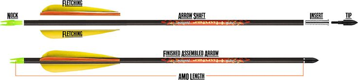 Carbon Arrow Basics & Measurement Standards, Research Guide | Chapter 1