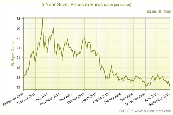 5 Year Silver Prices in Euros (price per ounce)