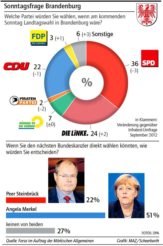 Wenn heute in Brandenburg und/ oder Deutschland Wahlen wären...