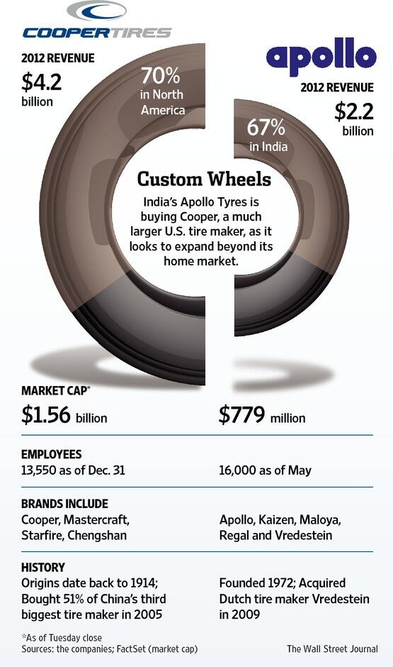 Indian tire maker Apollo Tyres agreed to acquire Cooper Tire & Rubber in a deal valued at about $2.5 billion