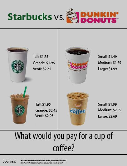 This is my infographic on comparing Starbucks and Dunkin