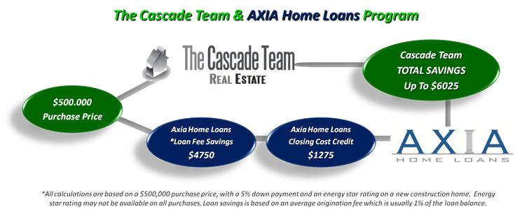 If you are looking to purchase a new home, be sure to contact one of our Local Real Estate Agents about our lending partnership with Axia Home Loans.  Cascade Team customers have the opportunity to take advantage of additional incentives and loans with no origination fees, potentially saving you thousands on your next home purchase.  Use the mortage estimator below to determine an approximate payment and then contact us below for more information.