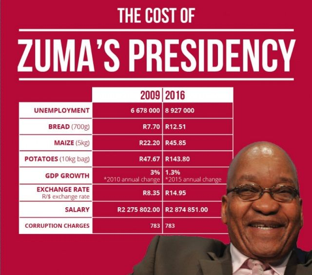 The cost of Zuma's presidency between 2009 and 2016. According to the DA The Democratic Alliance recently published an infographic that brings Zuma's seven-year tenure into stark focus… for all the wrong reasons. http://www.thesouthafrican.com/the-cost-of-zumas-presidency-between-2009-and-2016-according-to-the-da/