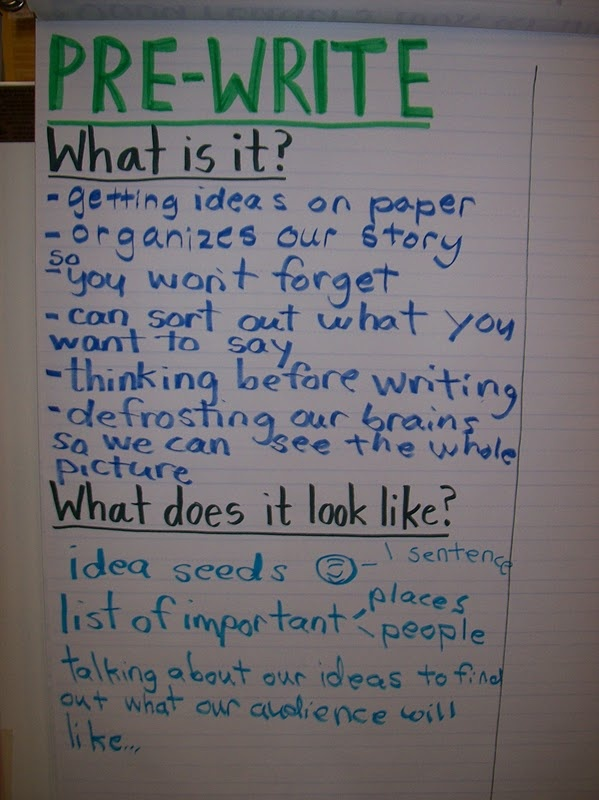 teaching writing as a process The writing process once you select a topic and complete enough research to commit yourself—at least tentatively—to your stance toward that topic, you are ready to begin writing.