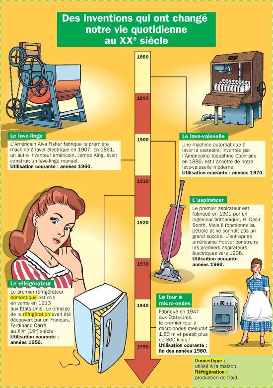 Fiche exposés : Des inventions qui ont changé notre vie quotidienne au XXe siècle