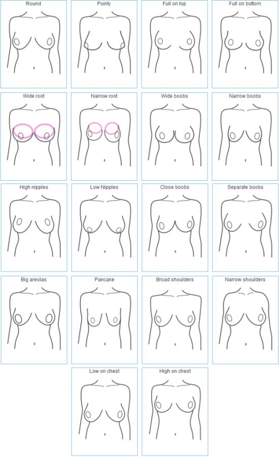 "How do yours hang? It matters! How to fit a bra properly. Photo by ""Examples of How Breasts Come in Different Shapes"" by Invest In Your Chest."