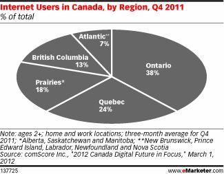 Web User Concentration in Canada Mimics Population Spread