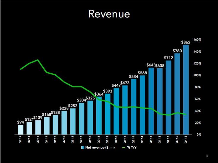 I dati finanziari di #LinkedIn: Le entrate nel 2015 sono cresciute del 35% fino a 2,991 miliardi €.