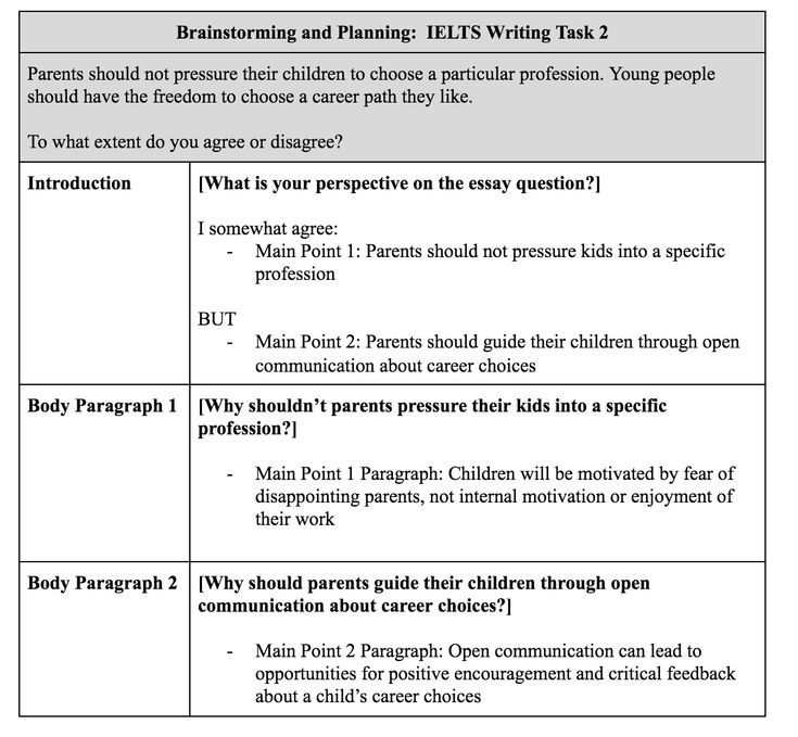 ielts writing samples Ielts writing practice test 37 (task 1 & 2) & sample answers by ielts material ielts writing topic: writing task 1 you should spend about 20 minutes on this task.