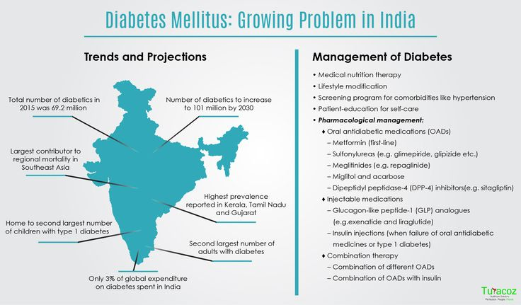 We, at #Turacoz are committed in creating awareness on the recent trend in #Diabetes-burden and its management in India. Wake up, before it's too late!