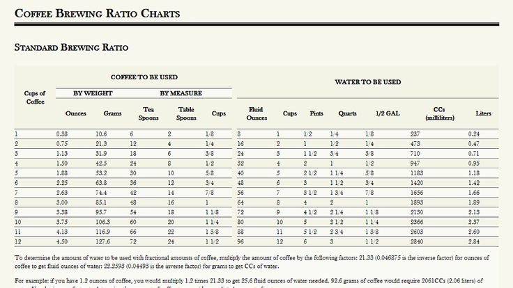 Make a Perfect Cup of Coffee with These Brewing Ratio Charts   Coffee brewing, Coffee to water ...