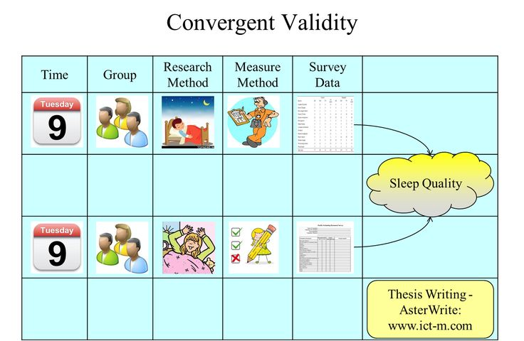 on the validity of essay tests of achievement The essay test is probably the most popular of all types of teacher-made tests   or objectives generally provide low test and test scorer reliability  achievement  or ability (subject to bias on the part of the grader.