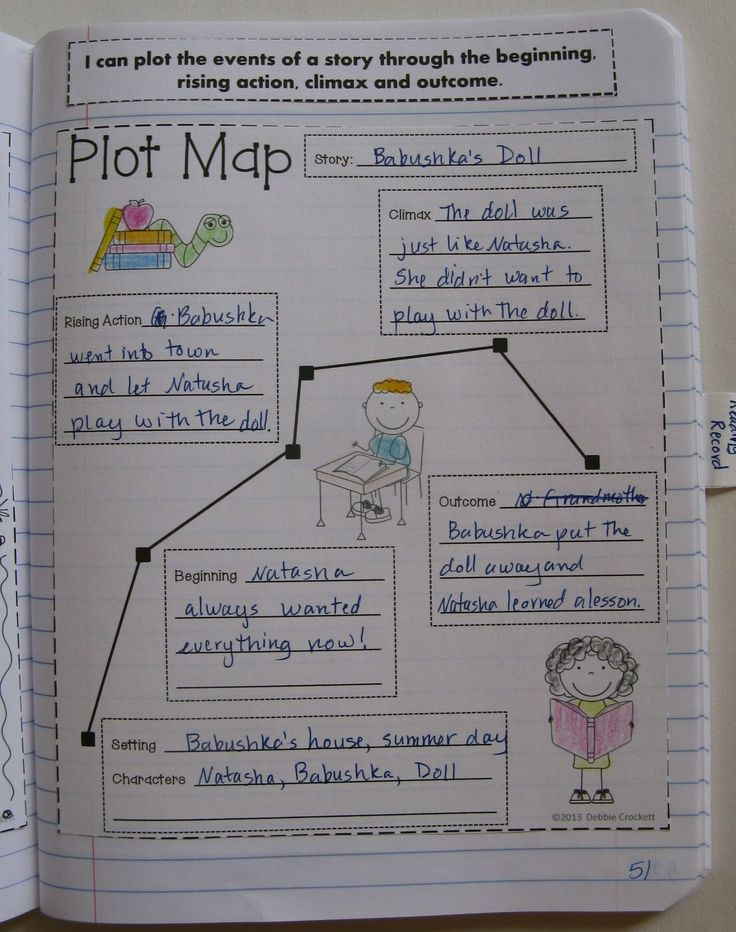 Interactive notebook for third grade,  plot map                                                                                                                                                                                 More
