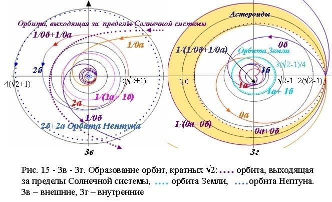 Образование орбит Земли, Нептуна и неизвестной планеты с очень большим периодом обращения