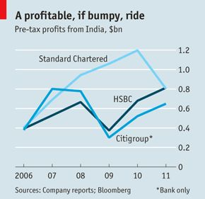 Foreign banks in India: Into another country | The Economist