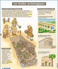 Les fouilles archéologiques - Mon Quotidien, le seul site d'information quotidienne pour les 10-14 ans !
