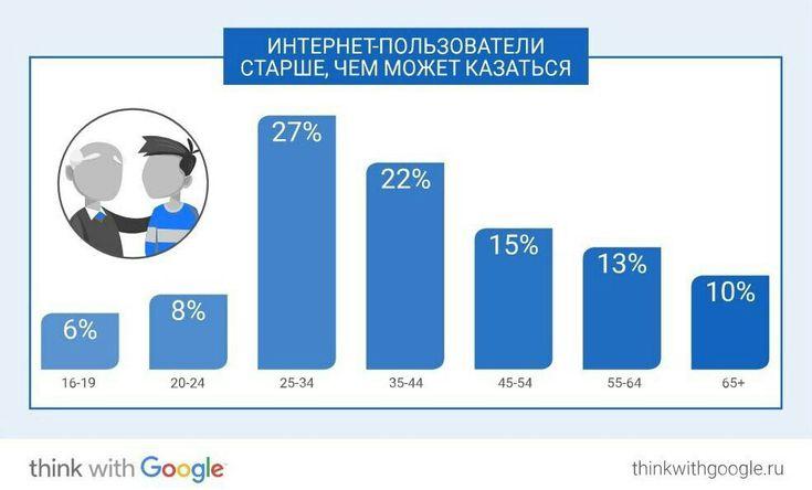 Интернет пользователи старше, чем могут показаться