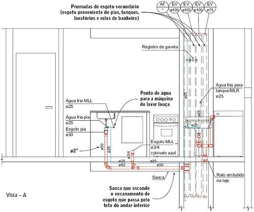 Projeto hidráulico de cozinha Veja as instalações que passam pela cozinha