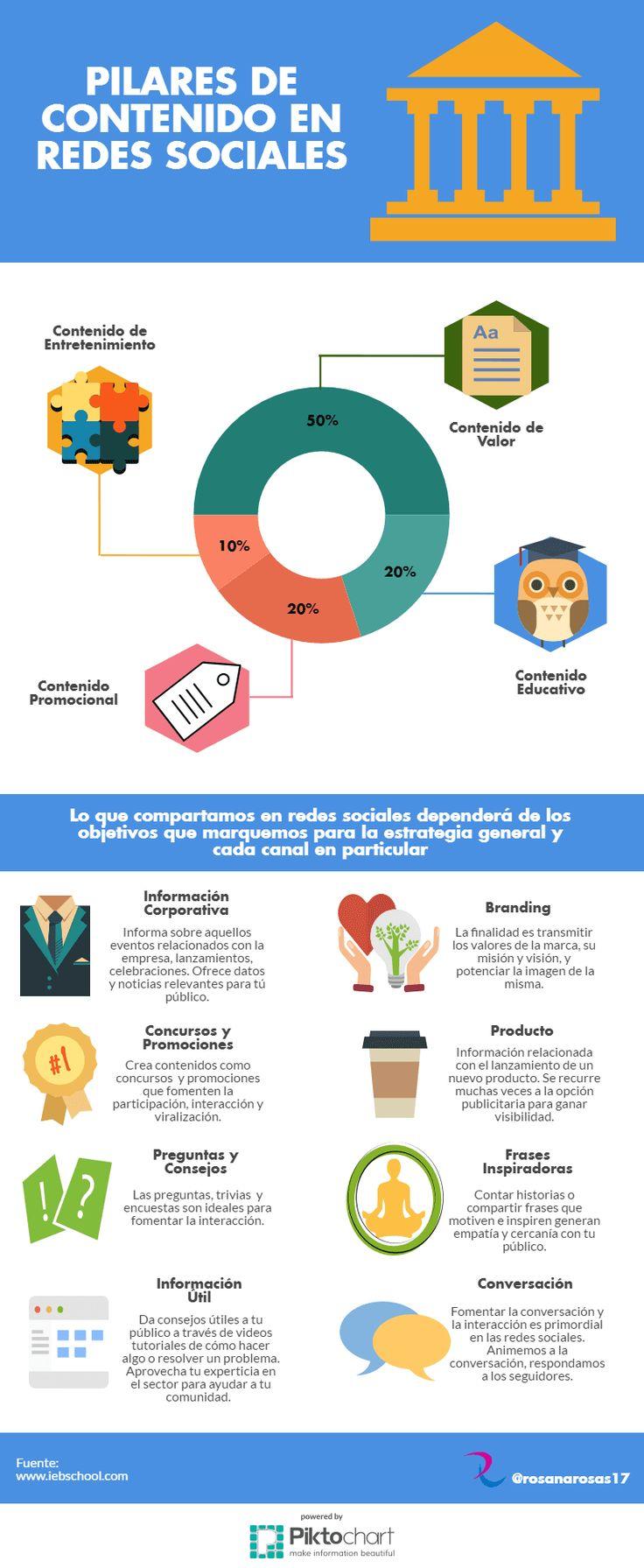 Hola: Una infografía sobre los Pilares de contenido en Redes Sociales. Vía Un saludo