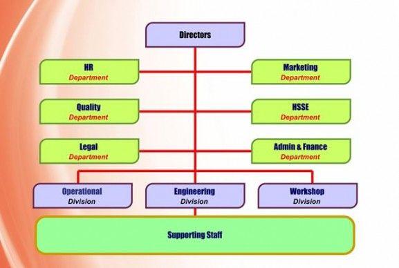 Struktur Organisasi Perusahaan Konstruksi