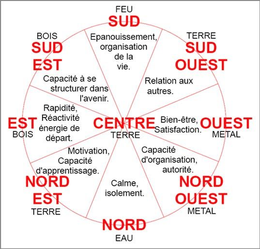 Améangement Feng Shui                                                                                                                                                                                 Plus
