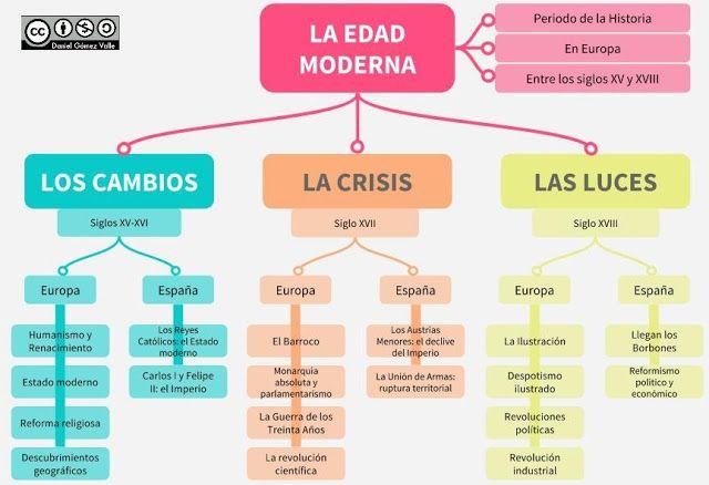 Esquemas y mapas conceptuales de Historia: 2º de E.S.O.
