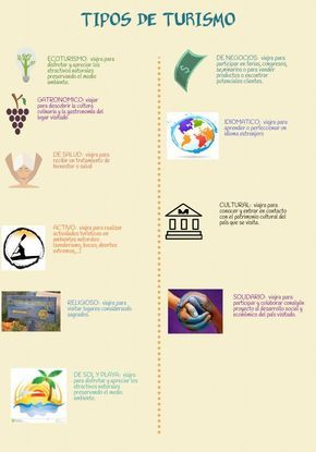 Los tipos de turismo | @Piktochart Infographic