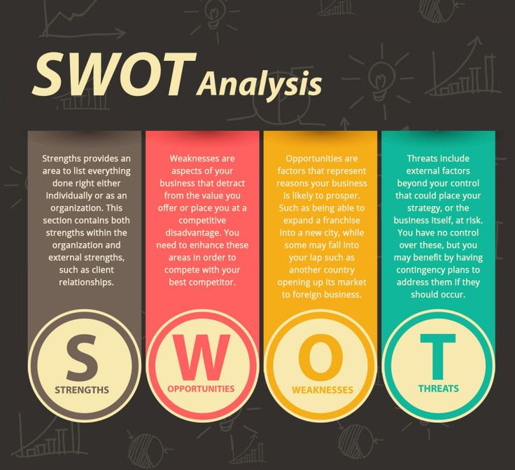 Best 25+ Swot analysis ideas on Pinterest Swot analysis template - Management Analysis Sample