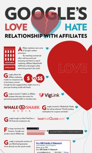 Relationship with Affiliate