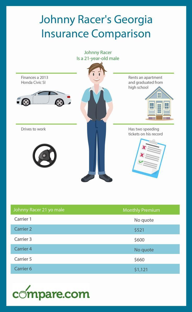 Auto Georgia Insurance Rates Thre See How Different Georgia