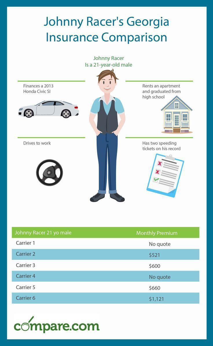Auto Georgia Insurance Rates Thre See How Different Georgia