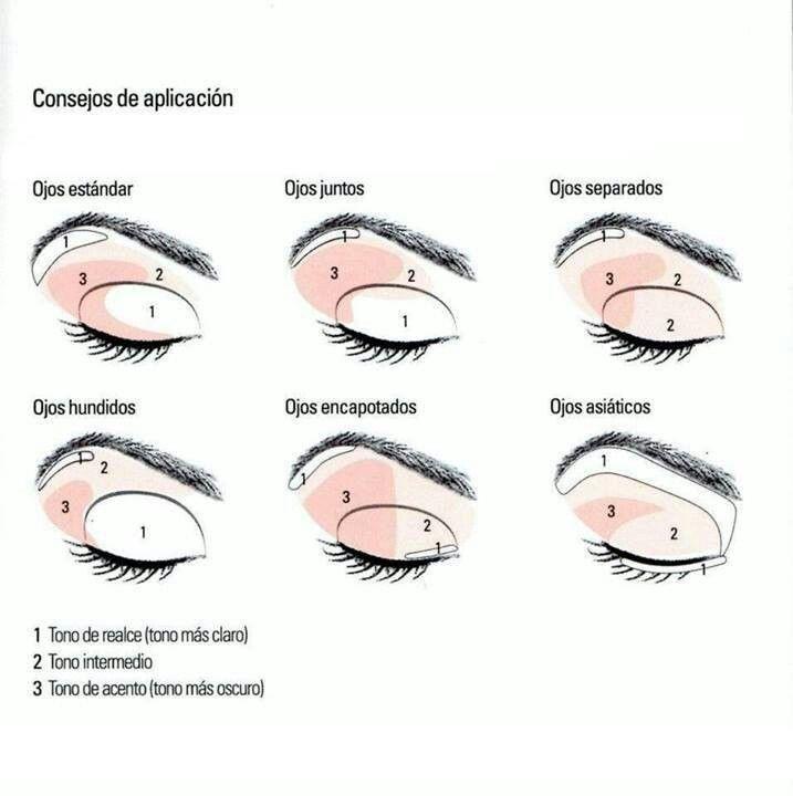 Como aplicar las sombras de ojos