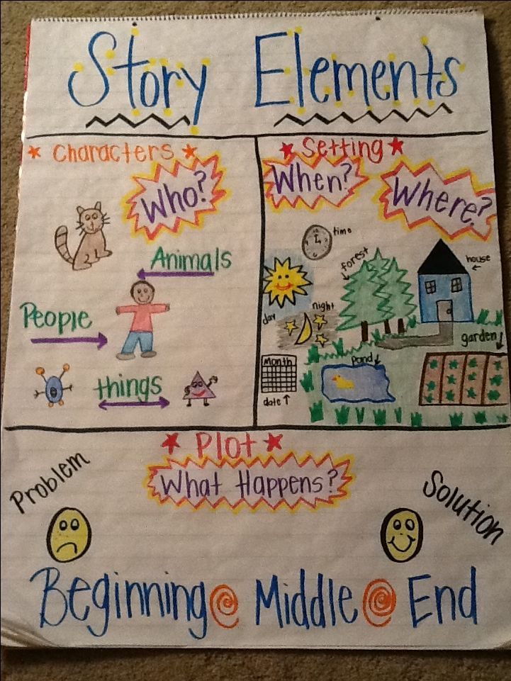 Story elements anchor chart - 1st grade focus in reading.  You can read a story and have students draw the story elements