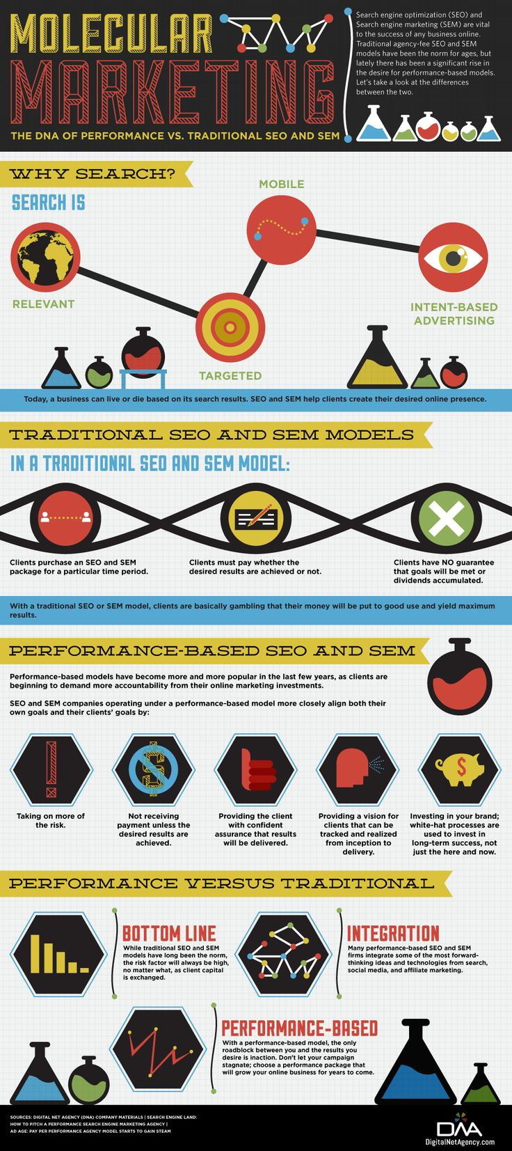 Molecular marketin, The DNA of performance vs. traditional SEO and SEM #infographic Learn more about Search Engine Optimization at www.purposeadvertising.com #advertising with a #purpose