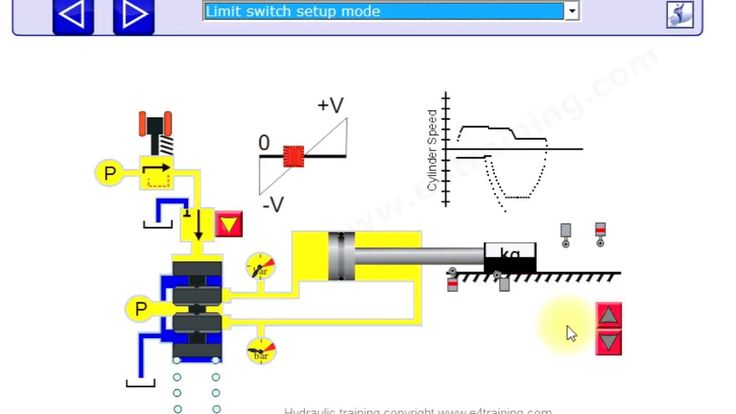Hydraulic proportional and servo valve operation uses and