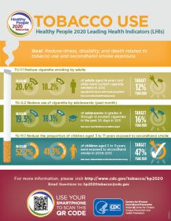 Healthy People 2020 infographic http://www.cdc.gov/tobacco/basic_information/healthy_people/toolkit/pdfs/hp-infographic.pdf