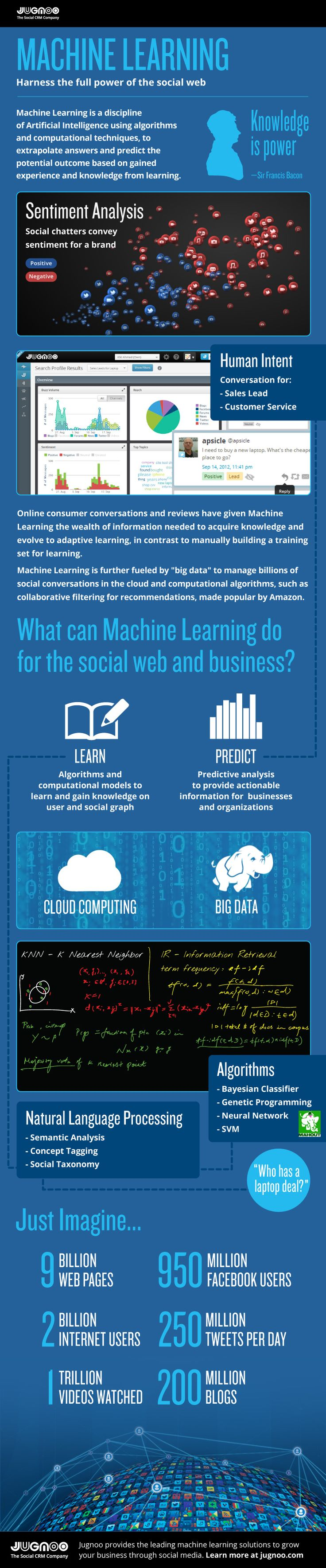 Machine learning #infographic