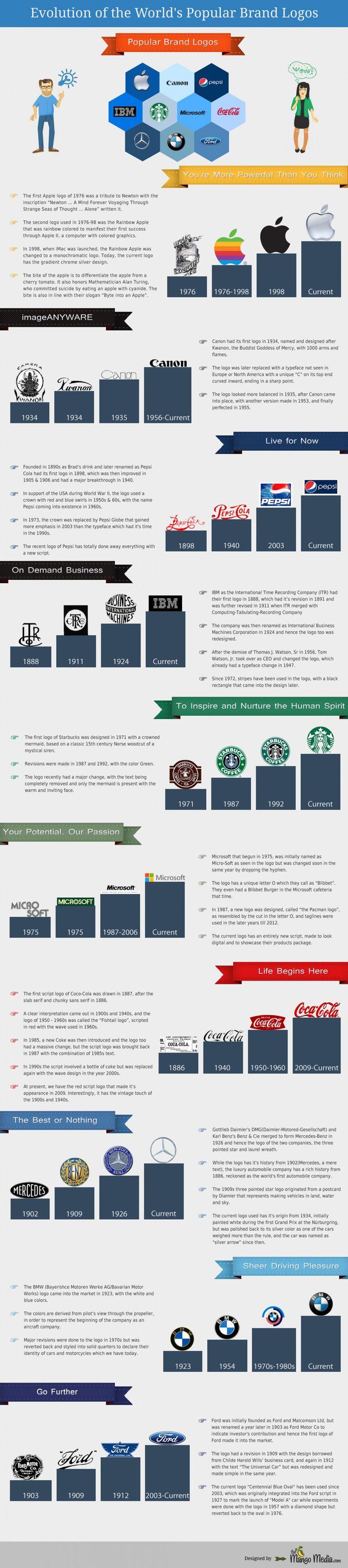 Evolution of the World's Popular Brand Logos