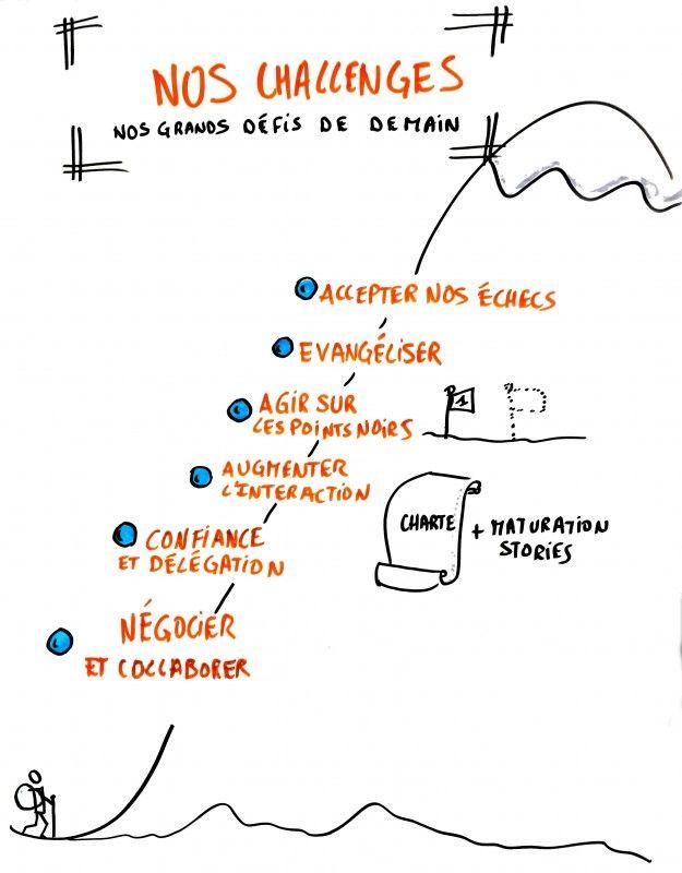 Facilitation graphique communauté de pratique agile, 2015, par @RomainCouturier