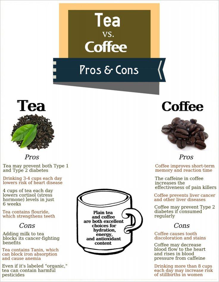 Caffeine S Effects On The Brain Caffeine Caffeine Effects Cholesterol Foods