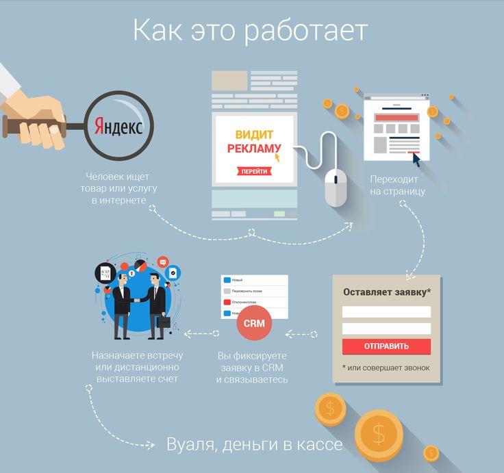 Воронка продаж: контекстная реклама, лендинг, отдел продаж, заключение сделки