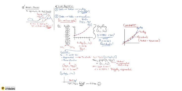 Ziteboard math tutoring