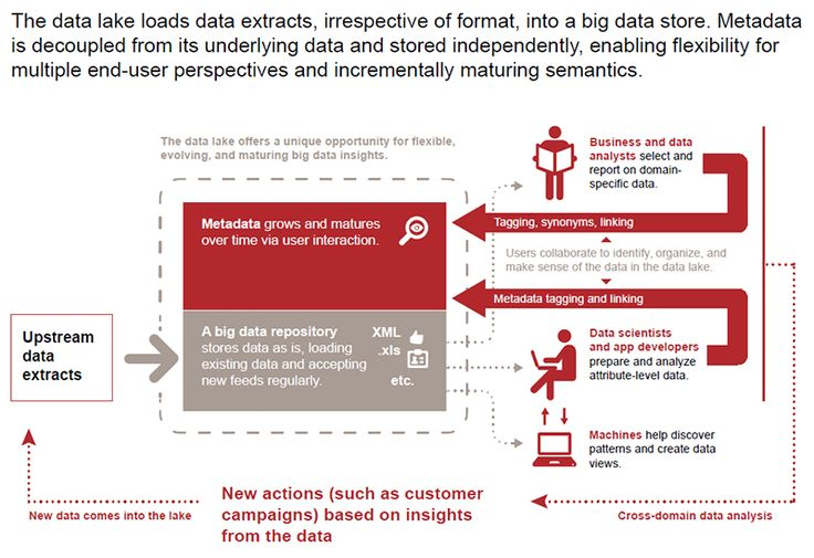 Data Lakes And The Promise Of Unsiloed Data Innovation Digital